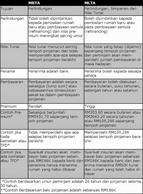 Table-MRTA-vs-MLTA 2