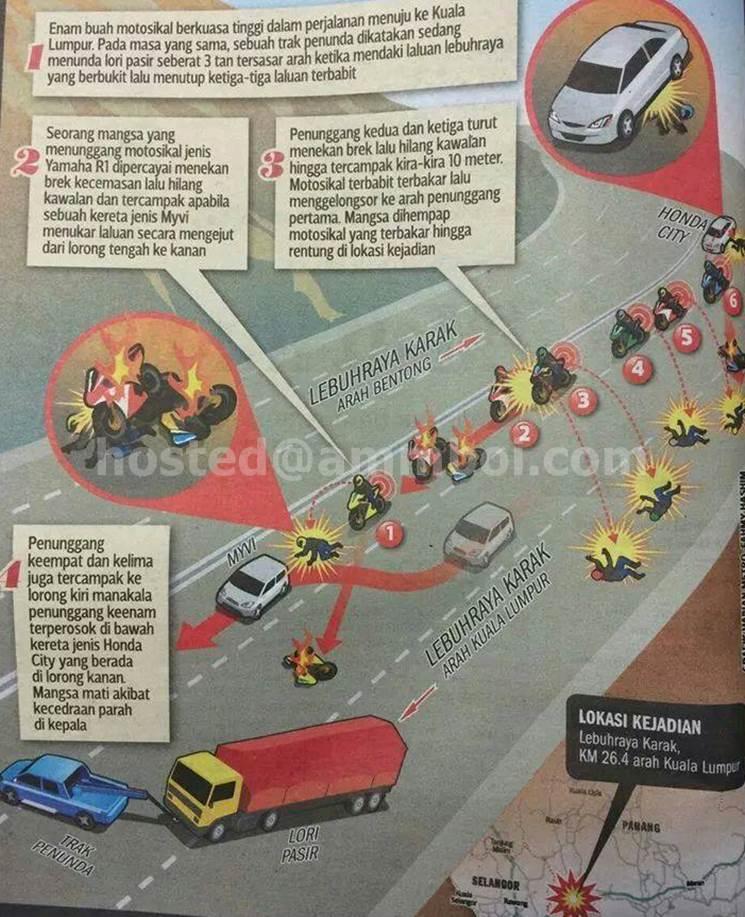 punca-kemalangan-motosikal-besar-berkuasa-tinggi-di-lebuhraya-karak